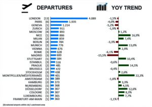 Vols des jets privés ville par villeen novembre 2016 par rapport à novembre 2015