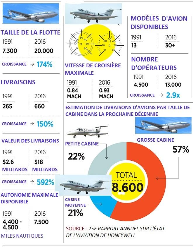 Marché mondial des jets privés