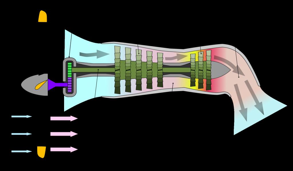 fonctionnement du turbopropulseur avec hélice