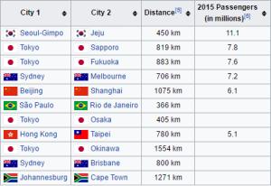 les routes aériennes plus fréquentées du monde