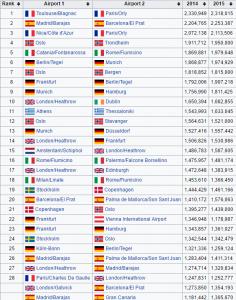 les routes aériennes plus fréquentées en Europe