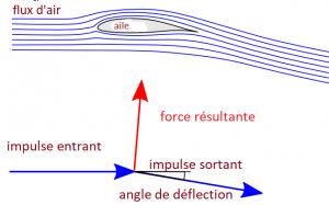 flux air sur l'aile