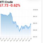 prix du pétrole de 2013 à 2017