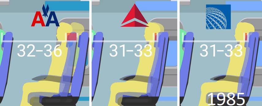distance moyenne entre les sièges des jets de ligne en 1985, en pouces