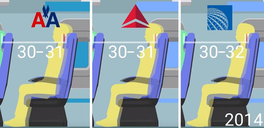 distance moyenne entre les sièges des jets de ligne en 12014, en pouces