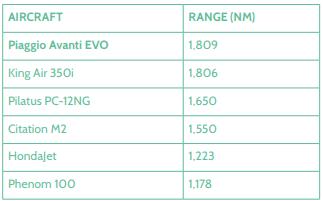 Piaggio Aerospace Avanti Evo -autonomie en comparaison avec les concurrents