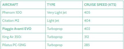 Piaggio Aerospace Avanti Evo-vitesse en comparaison avec les concurrents