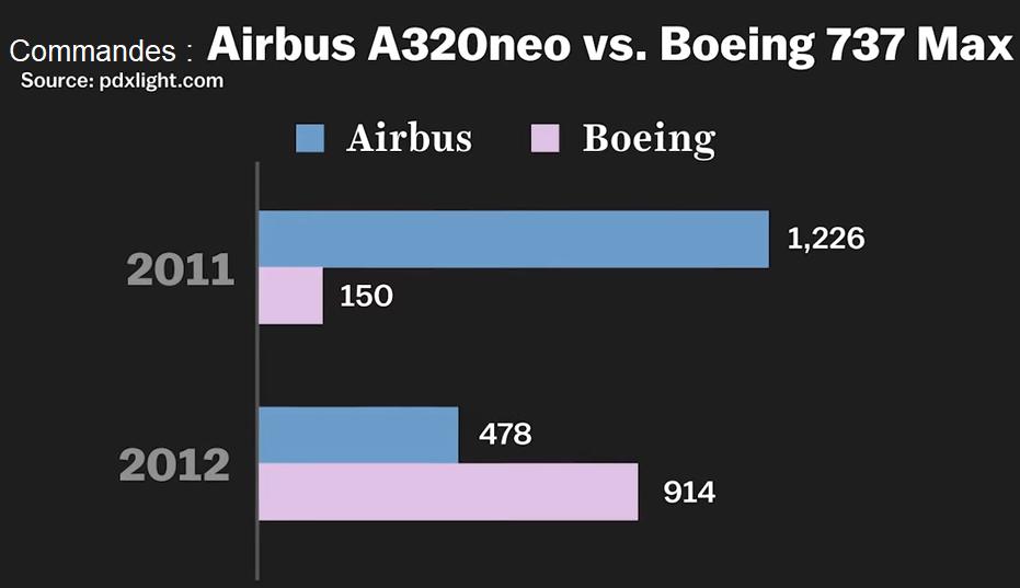 Commandes du Boeing 737 Max et commandes de l'Airbus A320 néo
