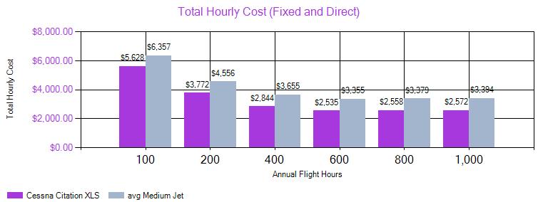 Cessna Citation XLS - coût horaire