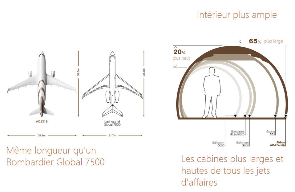 Airbus ACJ320neo – les dimensions