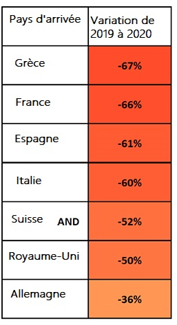 Variation de la demande de vols privés à l'arrivée en Europe de 2019 à 2020