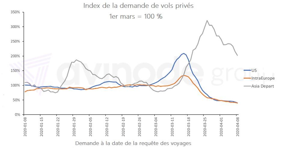 Index de demande de vol privé - Photo Avinode