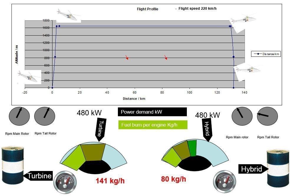 Comparaison de la consommation de carburant par heure entre un jet et Cassio
