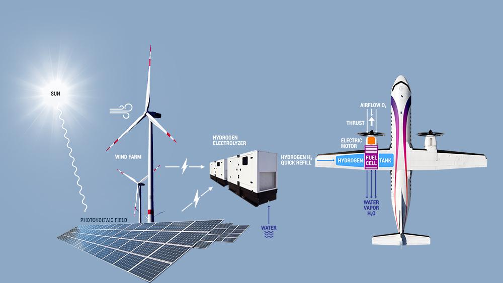 La production d'hydrogène pour les avions - photo Zero Avia