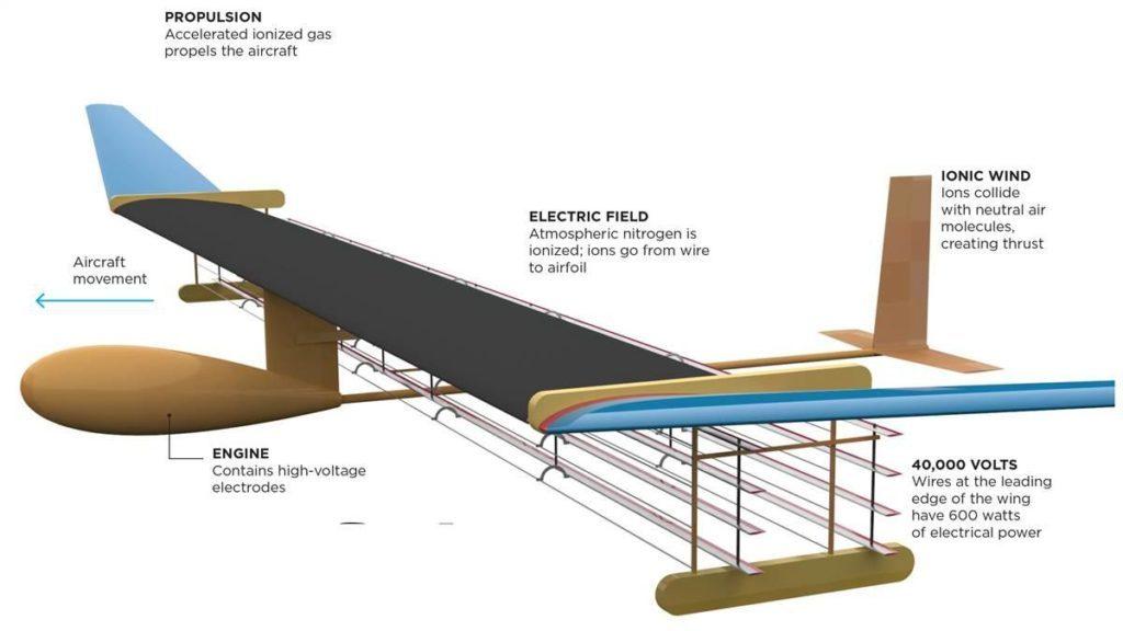le prototype au plasma du MIT