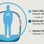 Otto Celera 500L - volume de la cabine