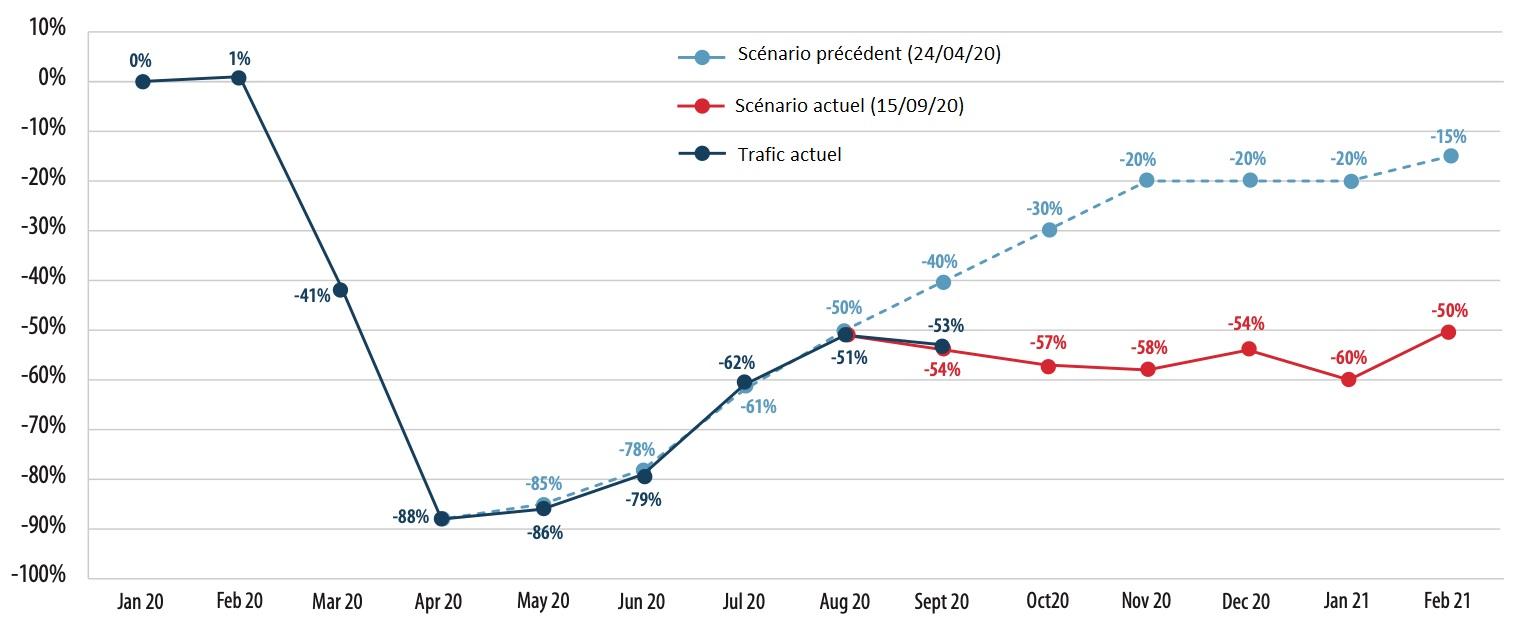 Prévisions du trafic aérien européen (mesurées en nombre de vols, par rapport à 2019)