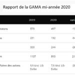 Rapport GAMA