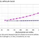 Comparaison du poids nécessaire par km d'autonomie