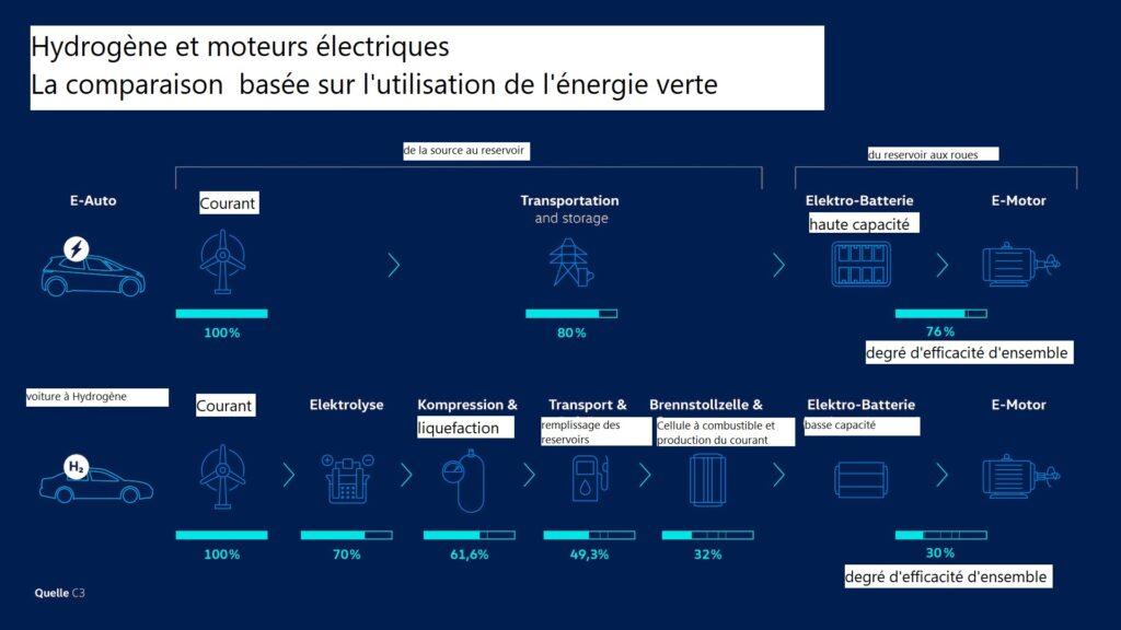 Comparaison entre hydrogène et batteries de Volkswagen