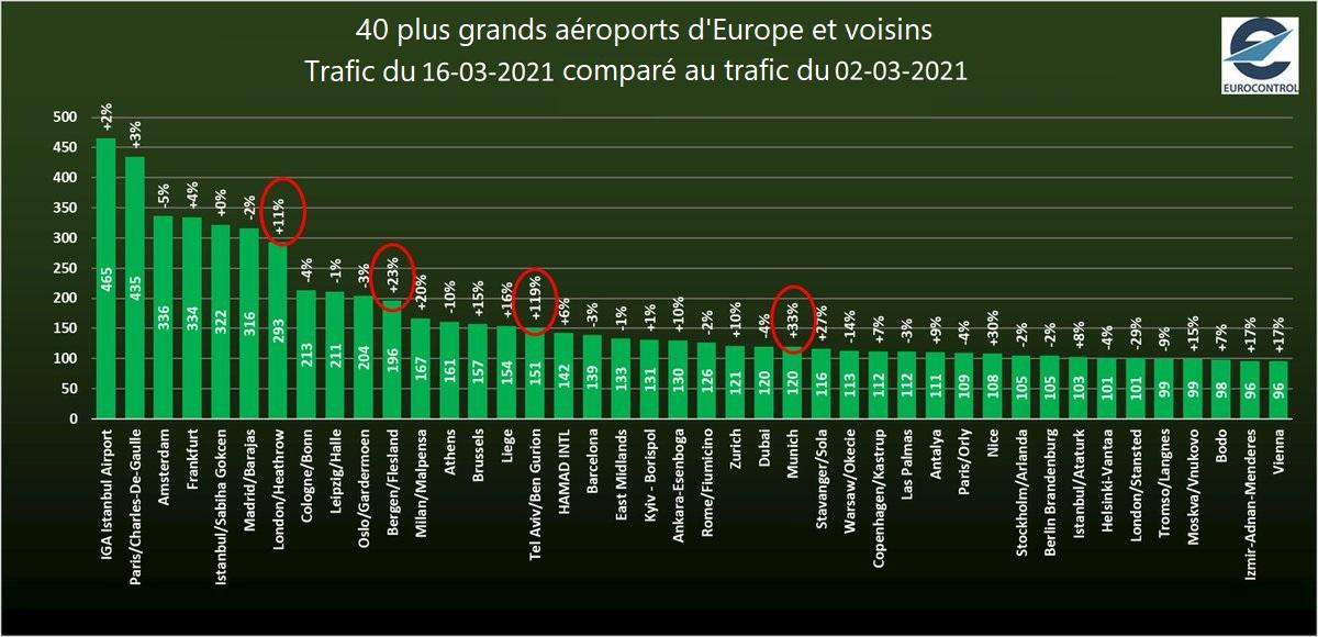 Augmentation du trafic aérien 2021