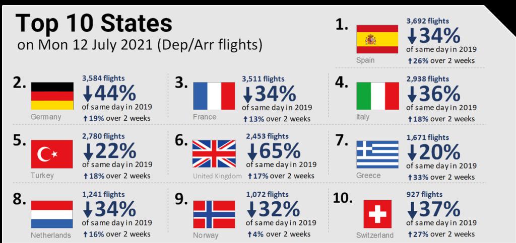 Trafic aérien en Europe le 12 juillet 2021